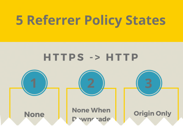 Referrer policy states