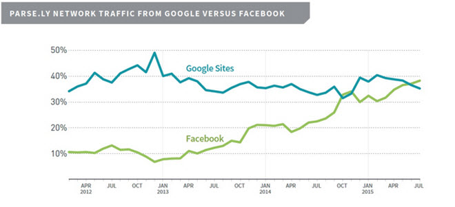 parsely chart google vs fb